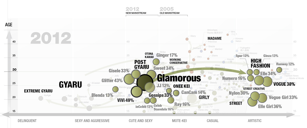 GLAMOROUS magazine map