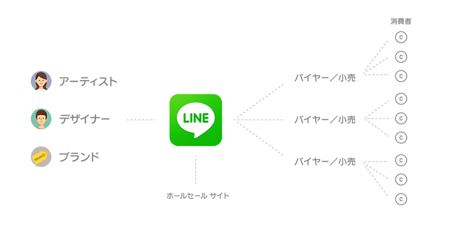© LINE Collection